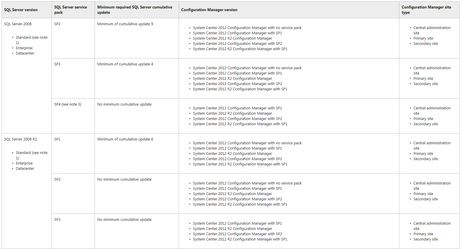 1.4-1 Configuration Manager Tarafından Desteklenen SQL Server Sürümleri