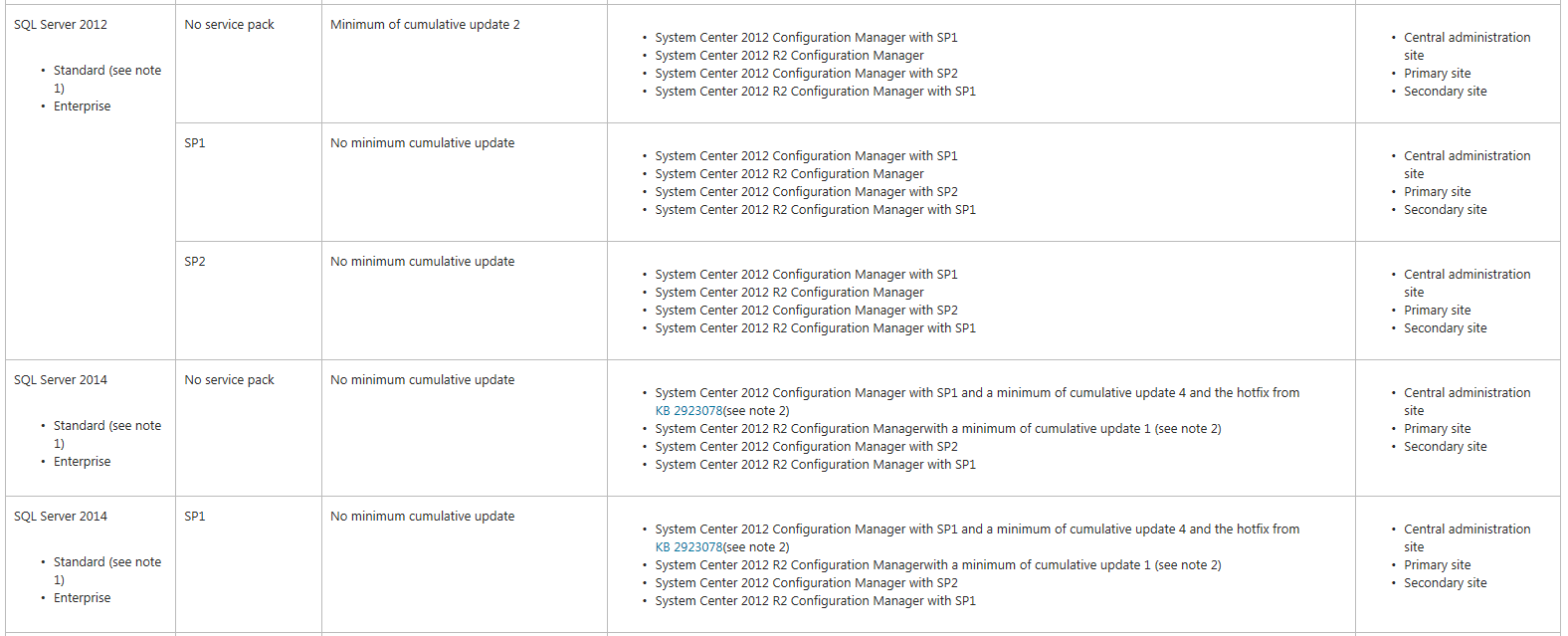 1.4-2 Configuration Manager Tarafından Desteklenen SQL Server Sürümleri
