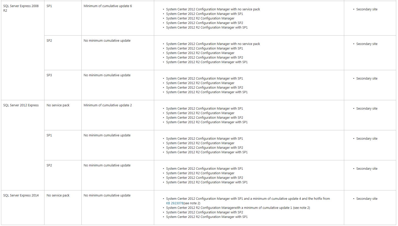 1.4-3 Configuration Manager Tarafından Desteklenen SQL Server Sürümleri