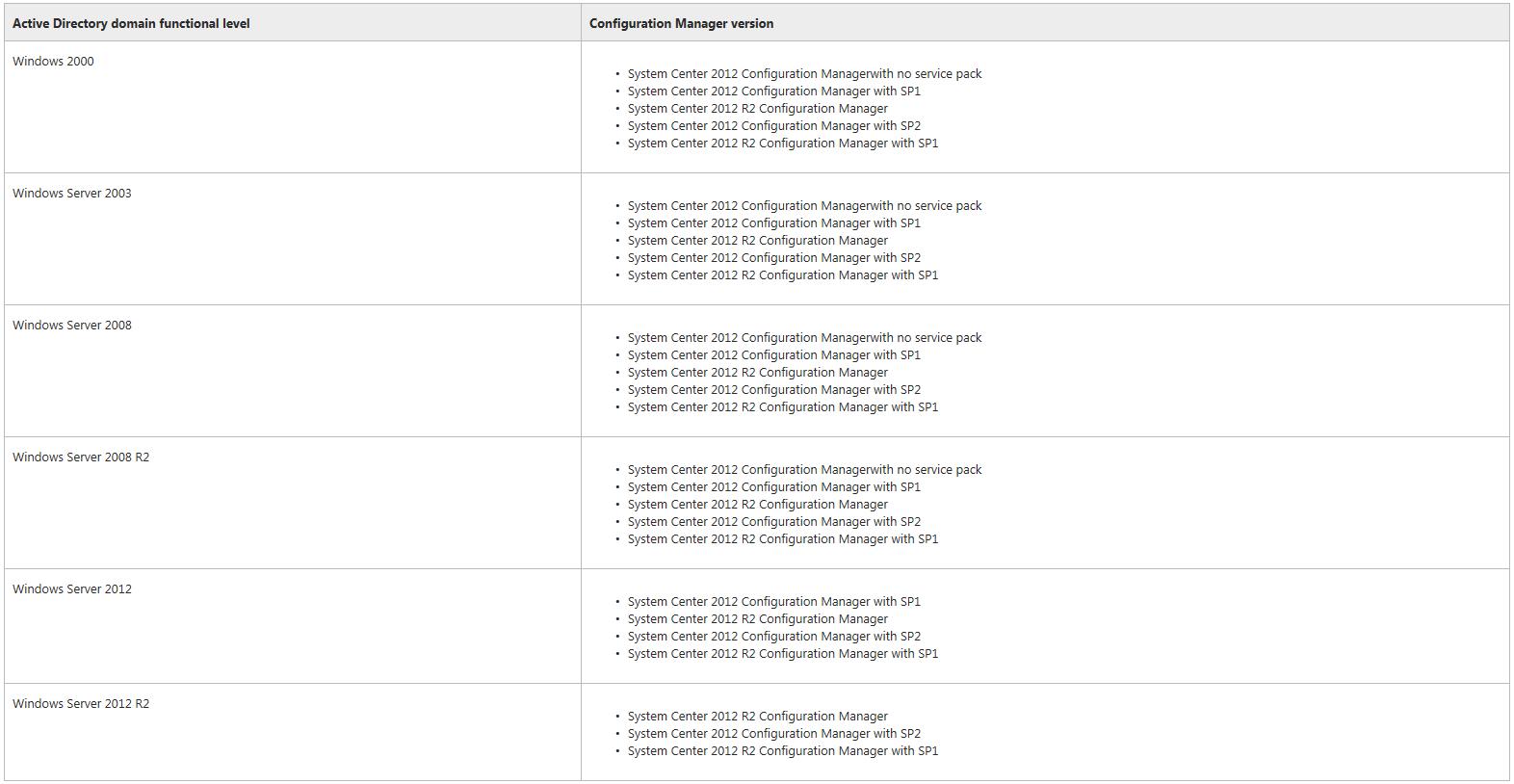 1.6. System Center Configuration Manager 2012 R2 Tarafından Desteklenen Active Directory Domainleri