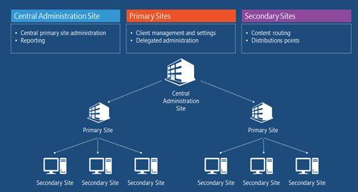 1. System Center Configuration Manager (SCCM) 2012Tasarımı