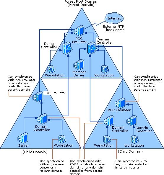 Active Directory Zaman Senkronizasyonu-01