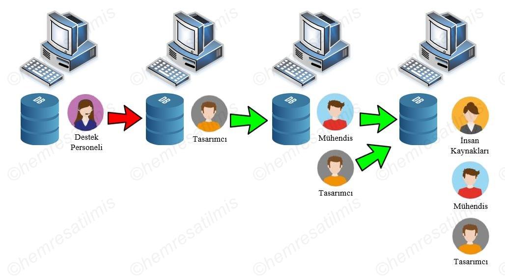 Active Directory Nedir-02