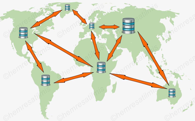Active Directory Nedir-03
