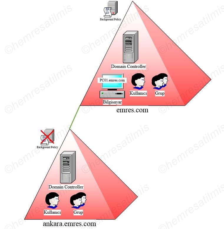 Active Directory Nedir-04