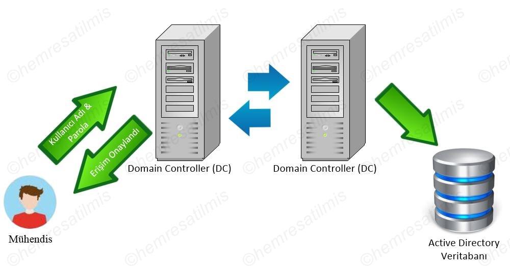 Active Directory Nedir-05