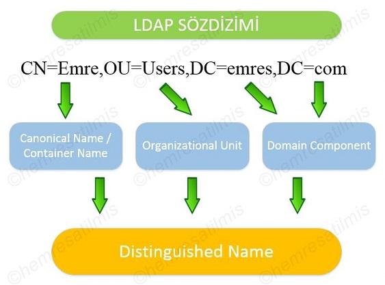 Active Directory Nedir-07