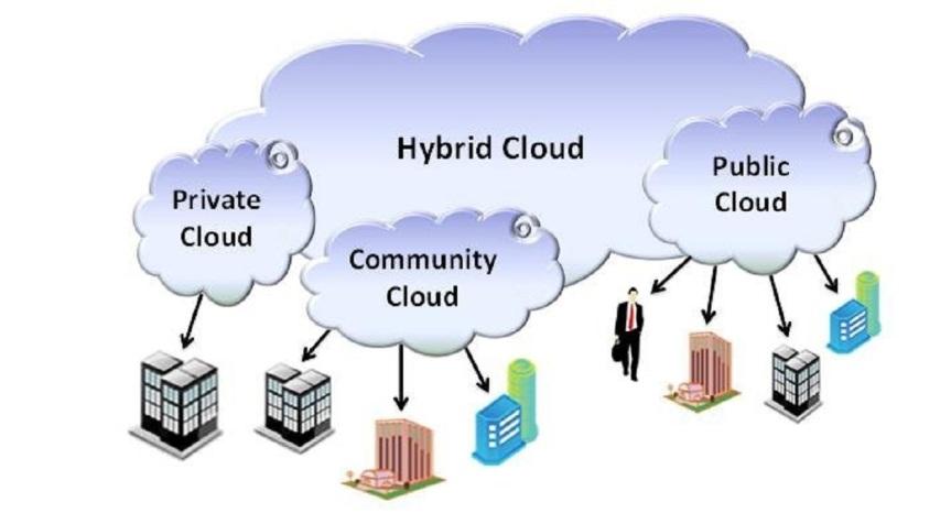 Bulut Bilişim DağıtımModelleri