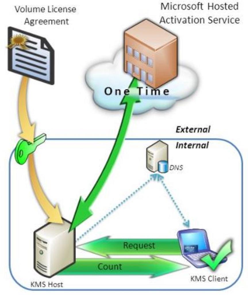 KMS Server Kurulumu